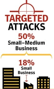 Targeted Website Attacks
